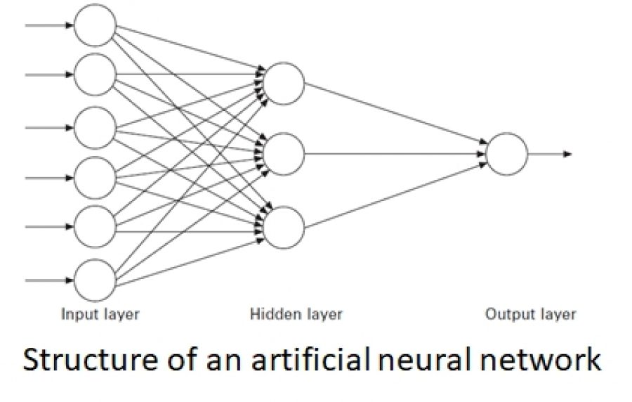 Artificial neural network model predicts hardness ocas artificial neural network modelling is a non linear statistical analysis technique that links input data to output data using a particular set of non linear ccuart Images